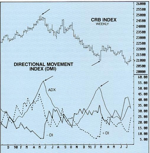 Directional movement index cryptocurrency