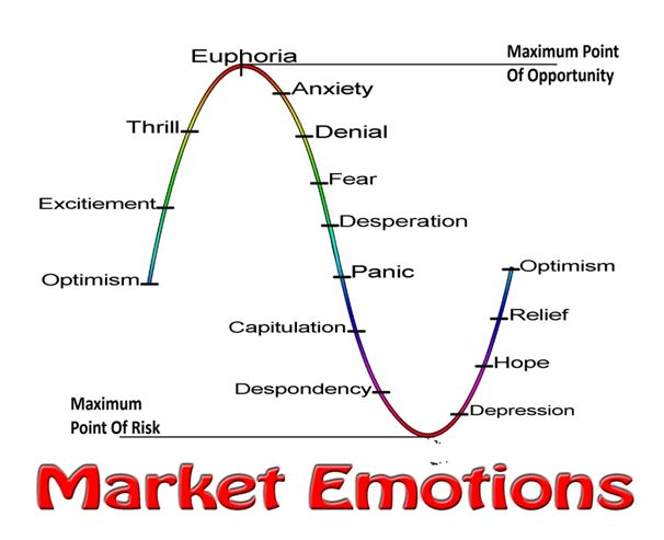 Forex emotion control