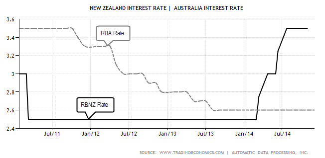 New Zealand Interest Rate - Dec 2014