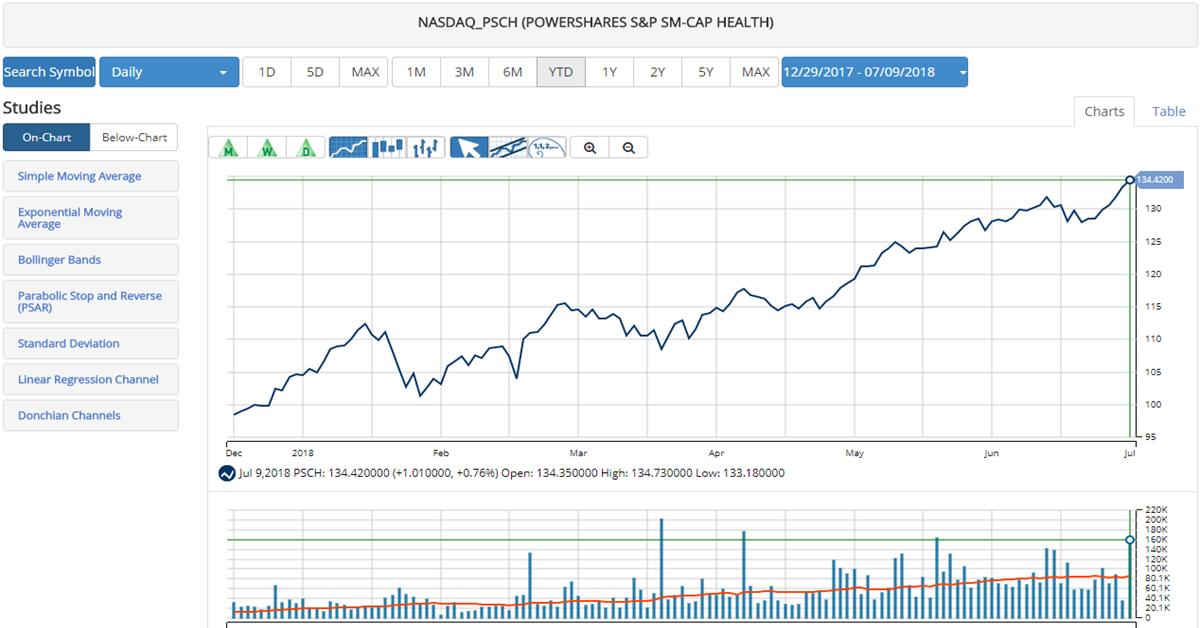 Invesco Sp Smallcap Health Care Etf Psch Ino Traders Blog