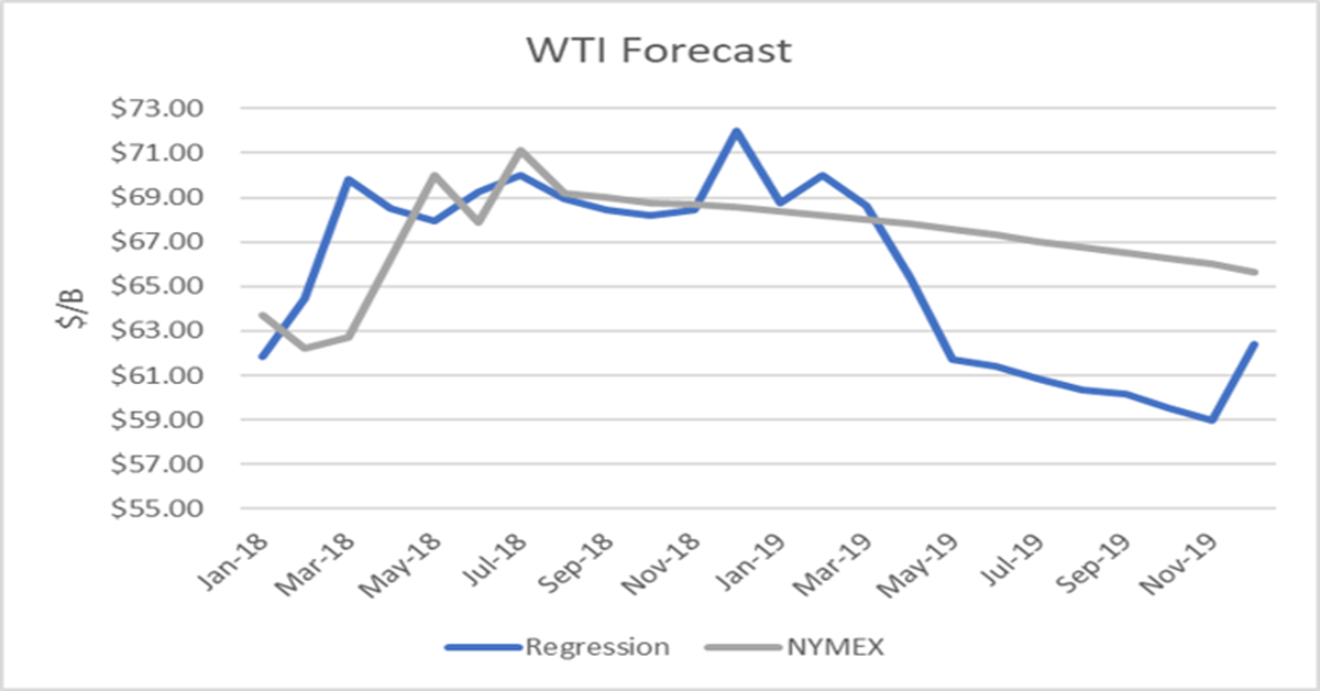 World Oil Supply Demand And Price Outlook September 2018