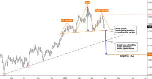 gold reversal pattern