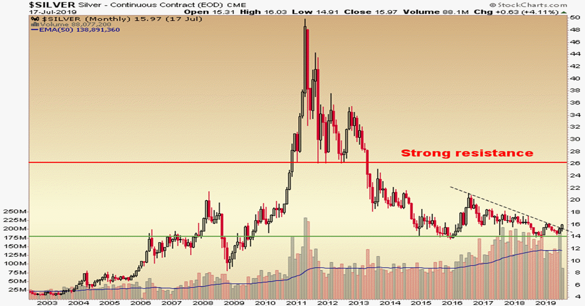 Precious Metals Big Picture