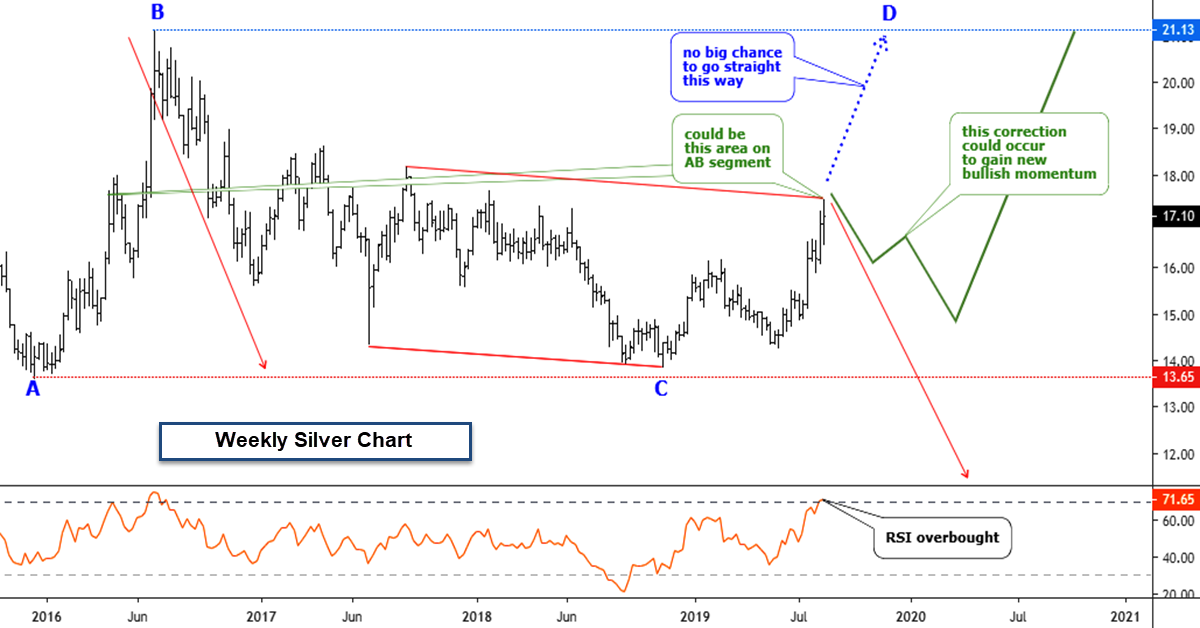 Silver Smashed The Target Early; Now I See 3 Options