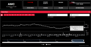 Amc Stock Chart Ino Com Traders Blog