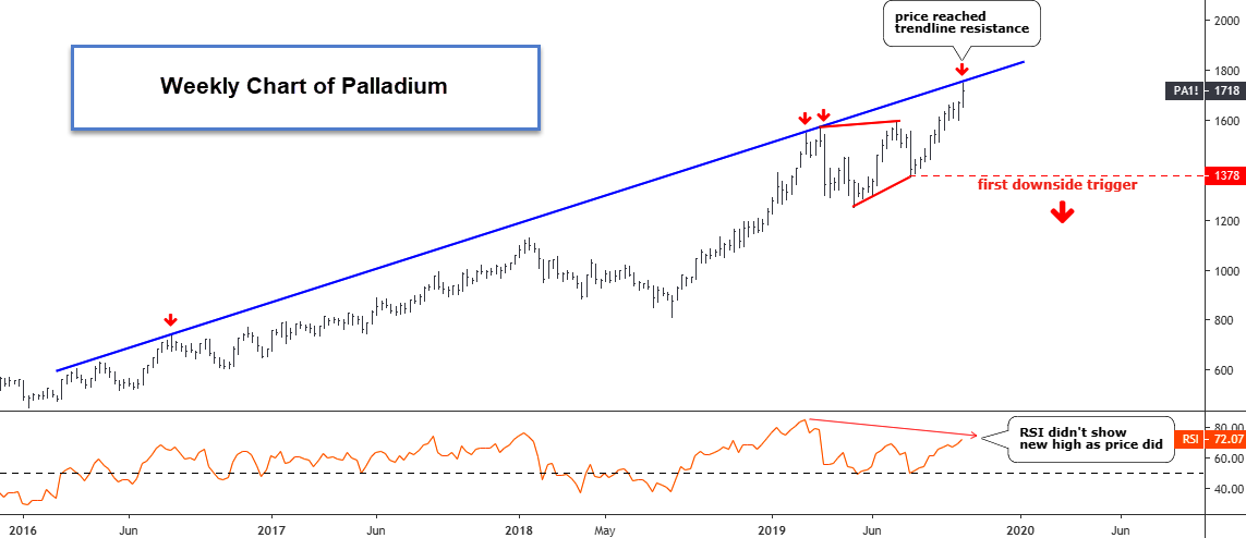 Palladium Reached Double Resistance