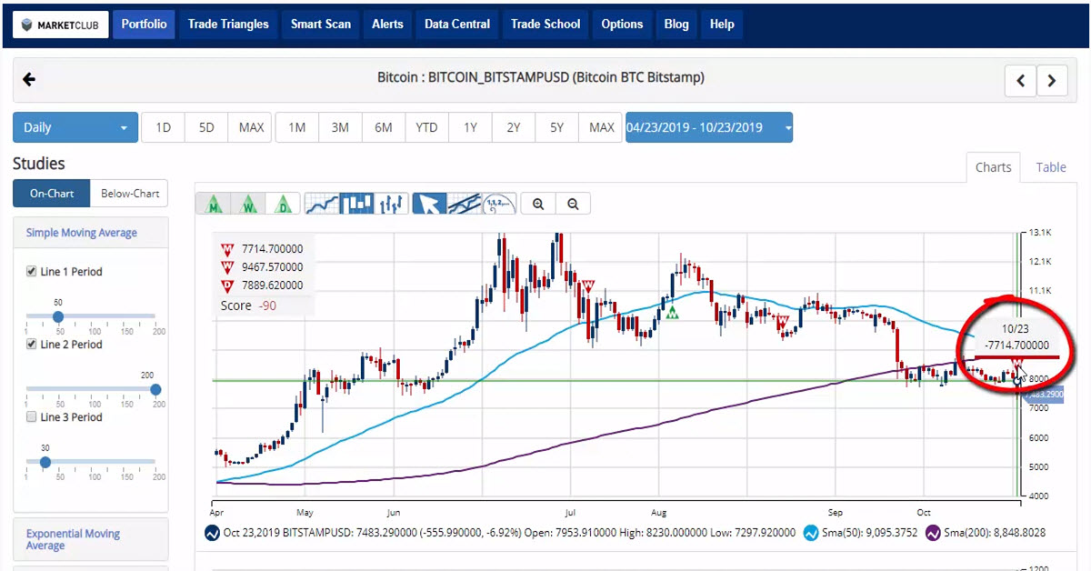 Bitcoin Enters Long-Term Downtrend