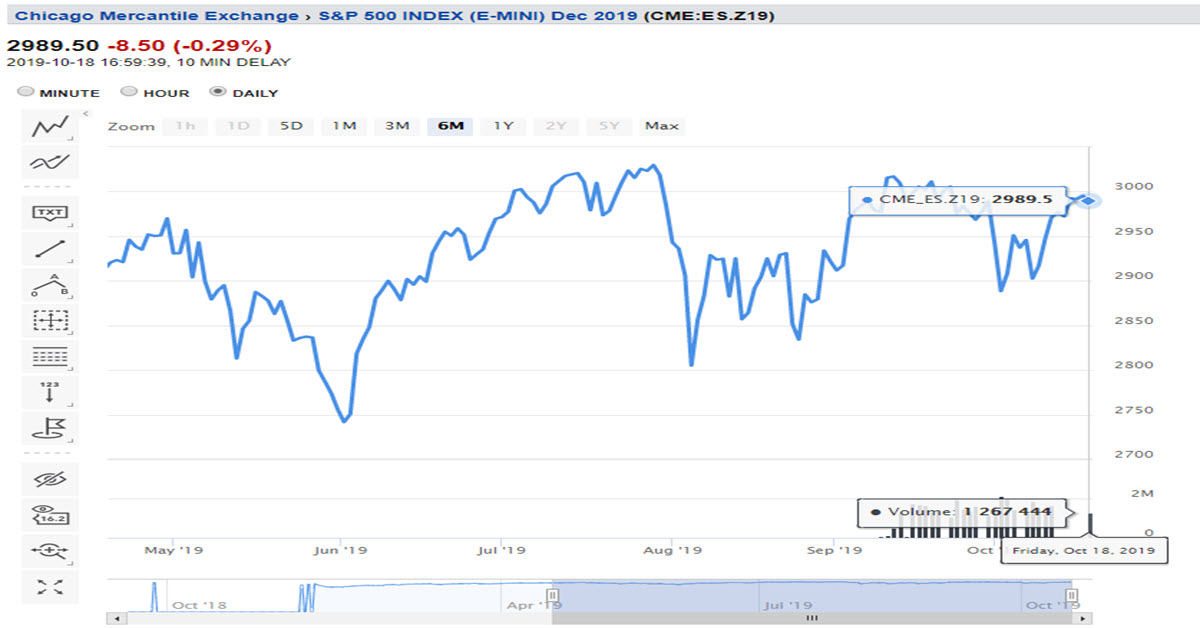 Weekly Futures Recap With Mike Seery