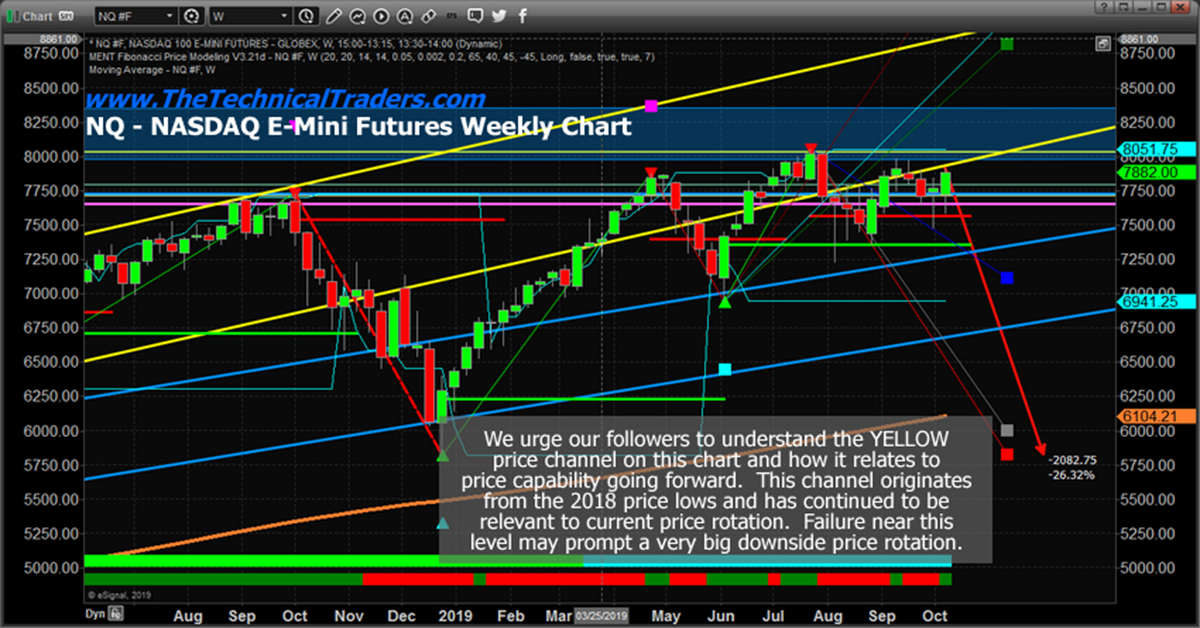 Indexes Retest Critical Price Channel Resistance