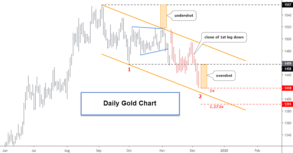 Gold & Silver: Expected Drop Kicked Off