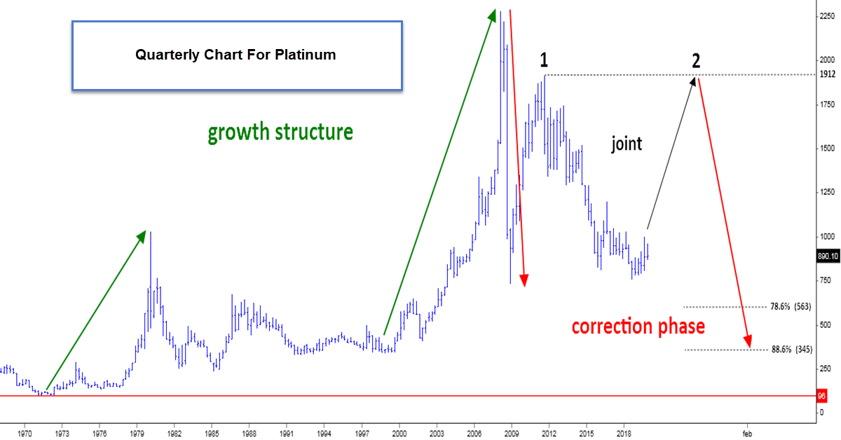 Platinum Could Rocket To $1912