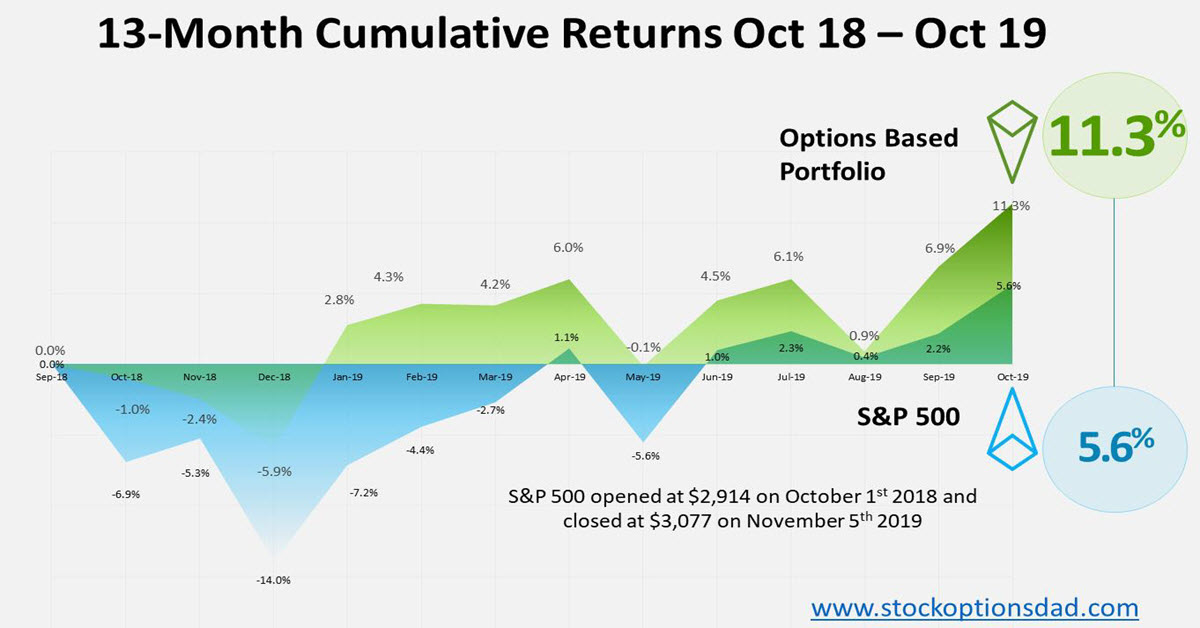Options Trading And The Bull Market No One Saw Coming