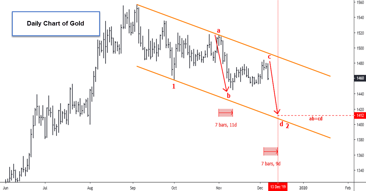 Gold & Silver: Last Drop Ahead Of Santa Claus Rally?