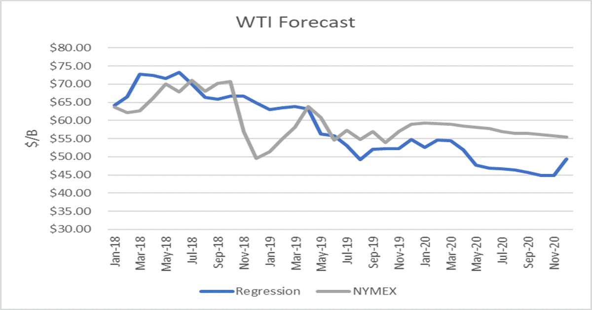 World Oil Supply And Price Outlook, December 2019