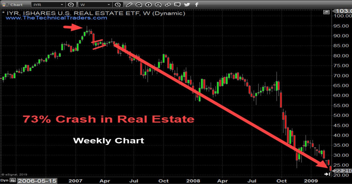 Is A Real Estate Crash Coming?