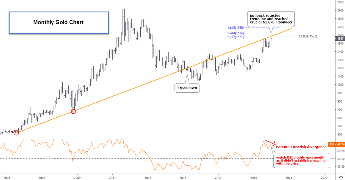 Gold Hits Second Target