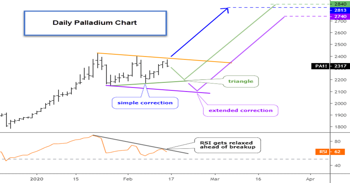 Is Another All-Time High Ahead For Palladium?