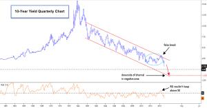 10-Year Yield