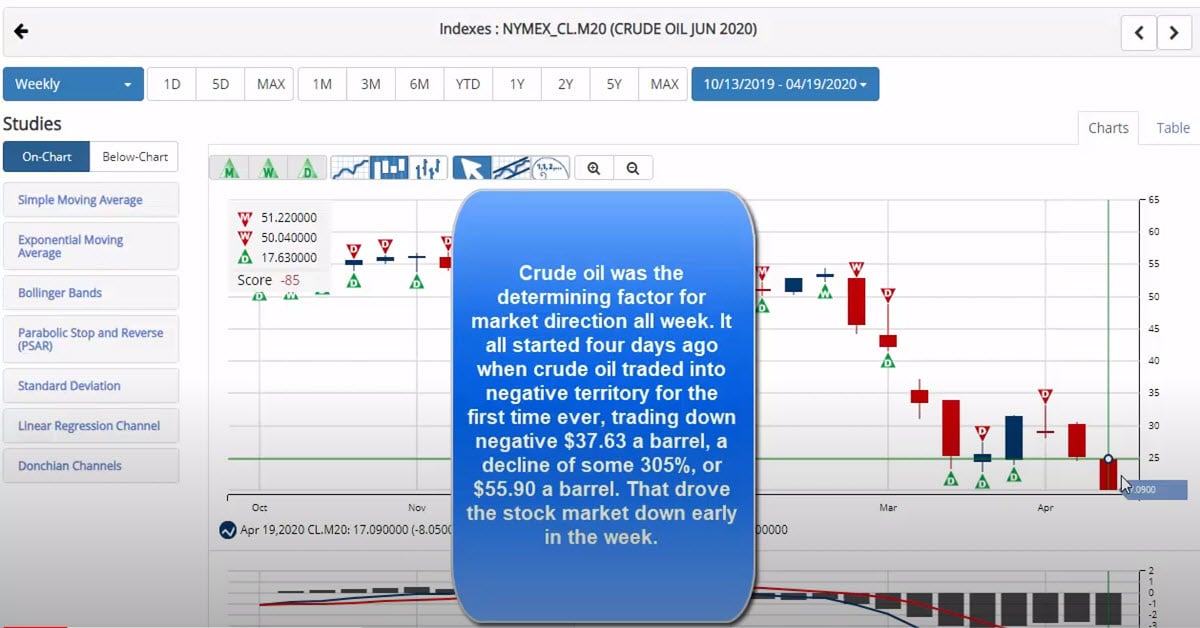 Crude Oil Dominates Market Action