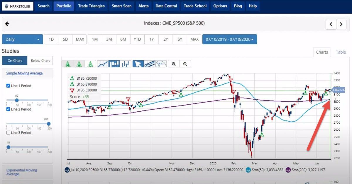 S&P 500 Sends Bullish Signal