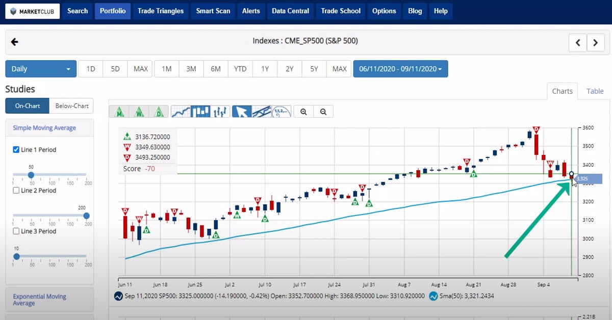 Trade Triangles Signal Trouble Ahead