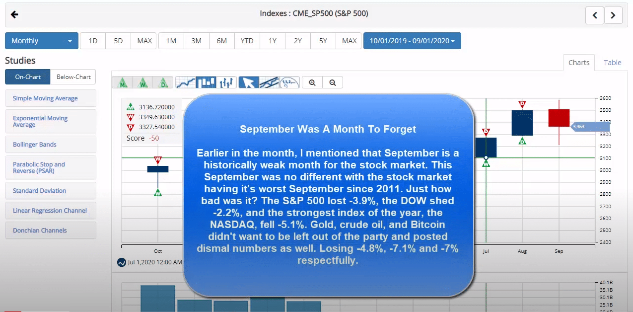 September Was A Month To Forget
