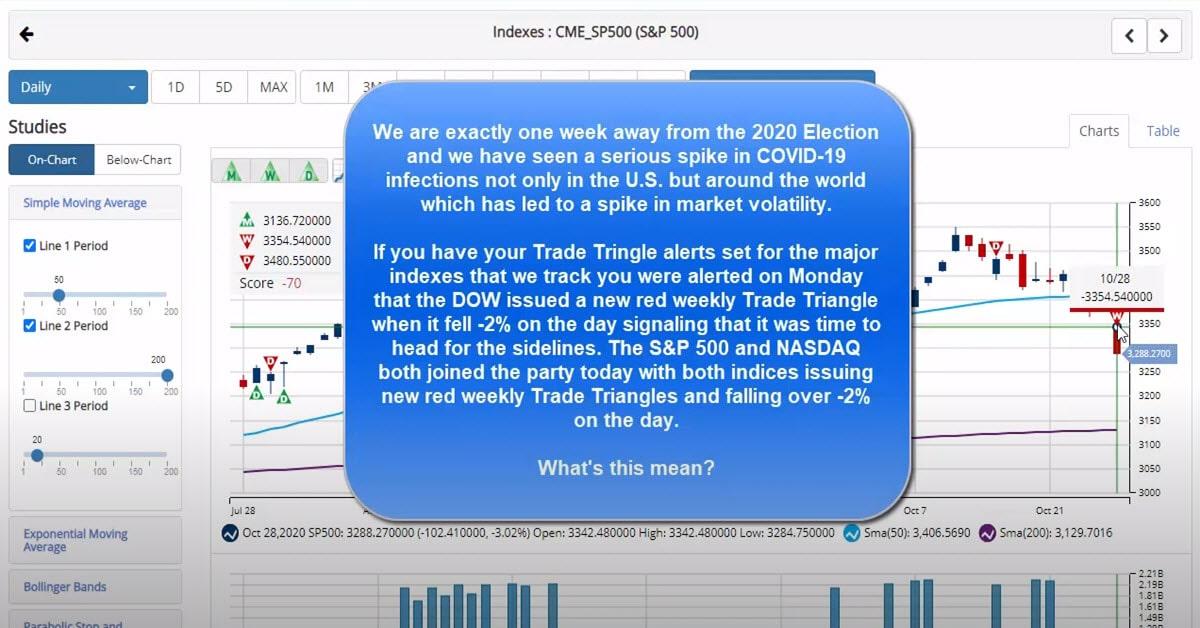 Trade Triangles Signal Volatility Ahead