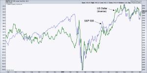 S&P 500 Stock Market Index