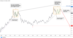 Weekly Chart of Gold