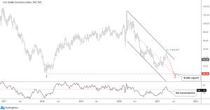 Dollar Weekly Chart