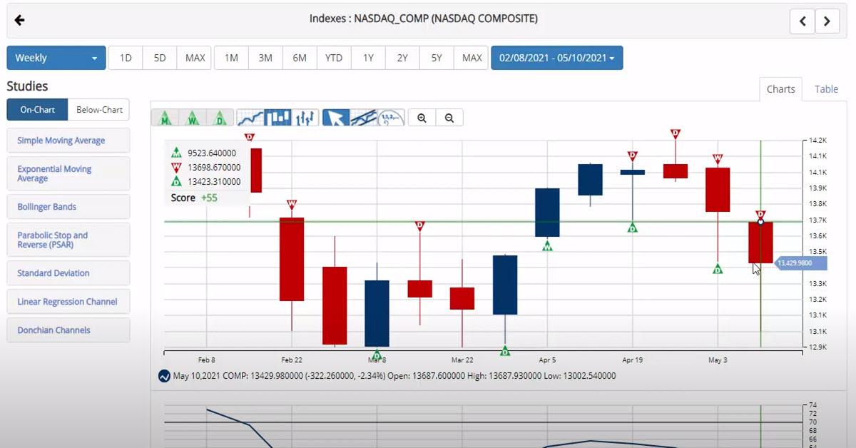 NASDAQ Suffers Fourth Straight Weekly Loss