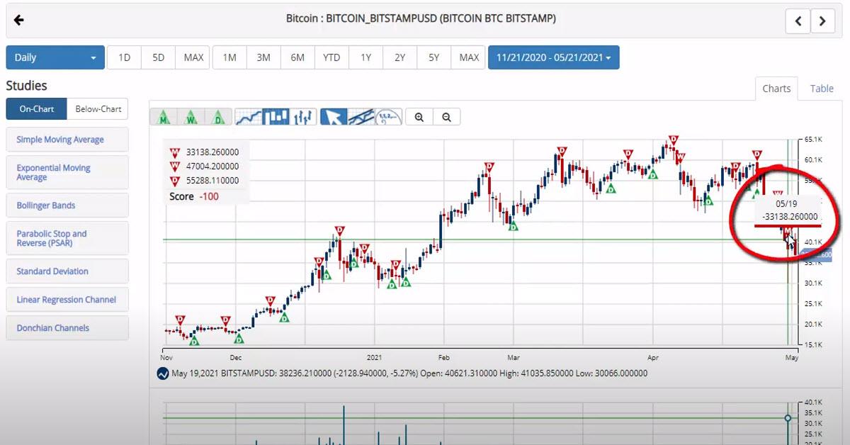 Bitcoin Falls To End Volatile Week