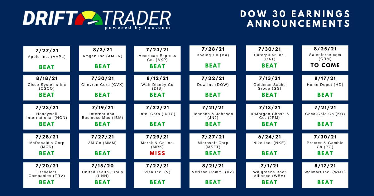 Dow Earnings Beats & Misses for Summer Season
