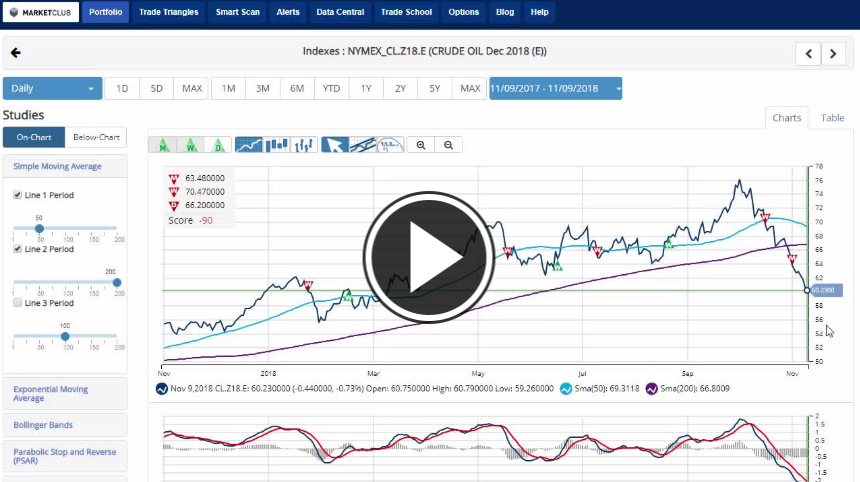 Crude Oil Drags Down The Stock Market Ino Traders Blog