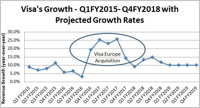 Visa: The Valuation Conundrum In A Frothy Market - Part Two