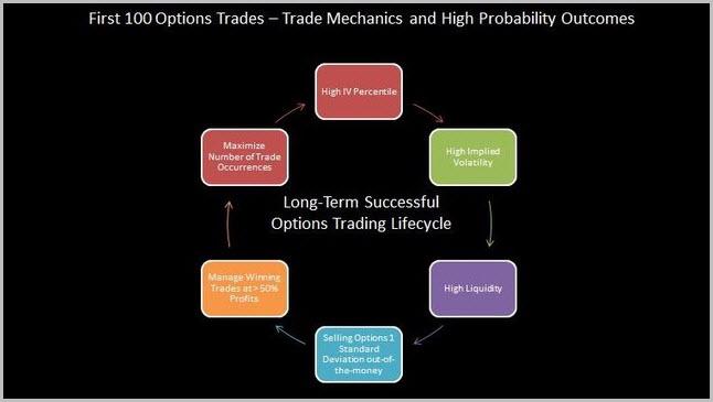 100 Options trades