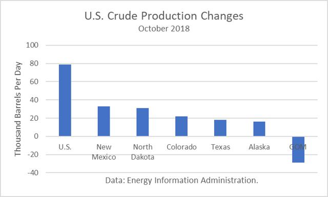 Crude Production