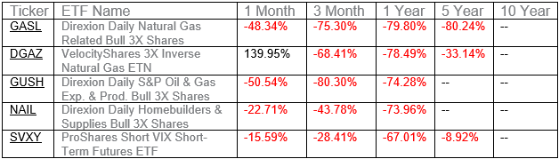 Worst Performing ETFs 2018