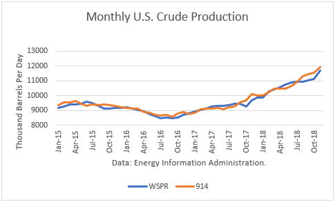November crude oil production