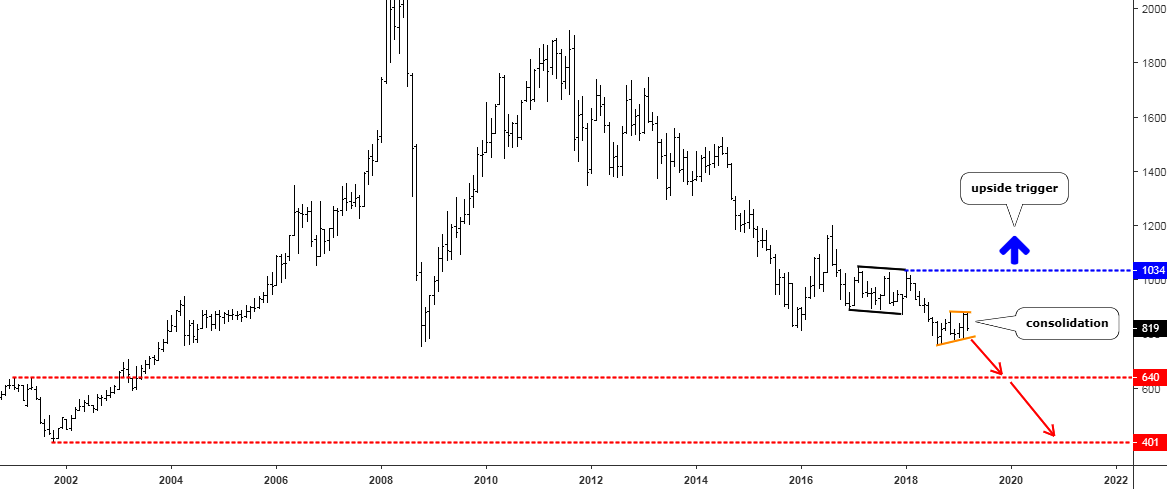 platinum/palladium ratio