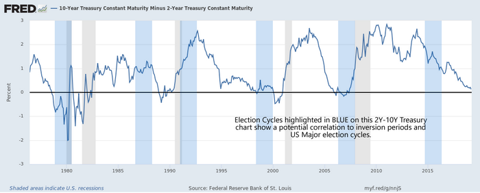 Treasury Inversion