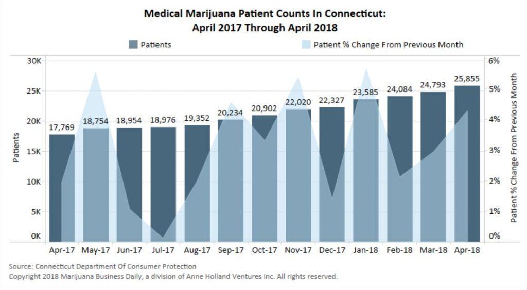 legalizing recreational cannabis