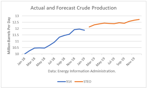 crude production
