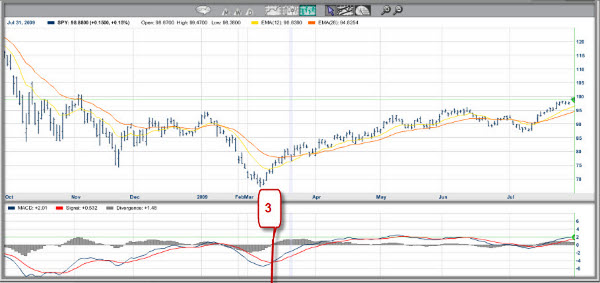 The Many Moving Parts of MACD - INO com Trader's Blog