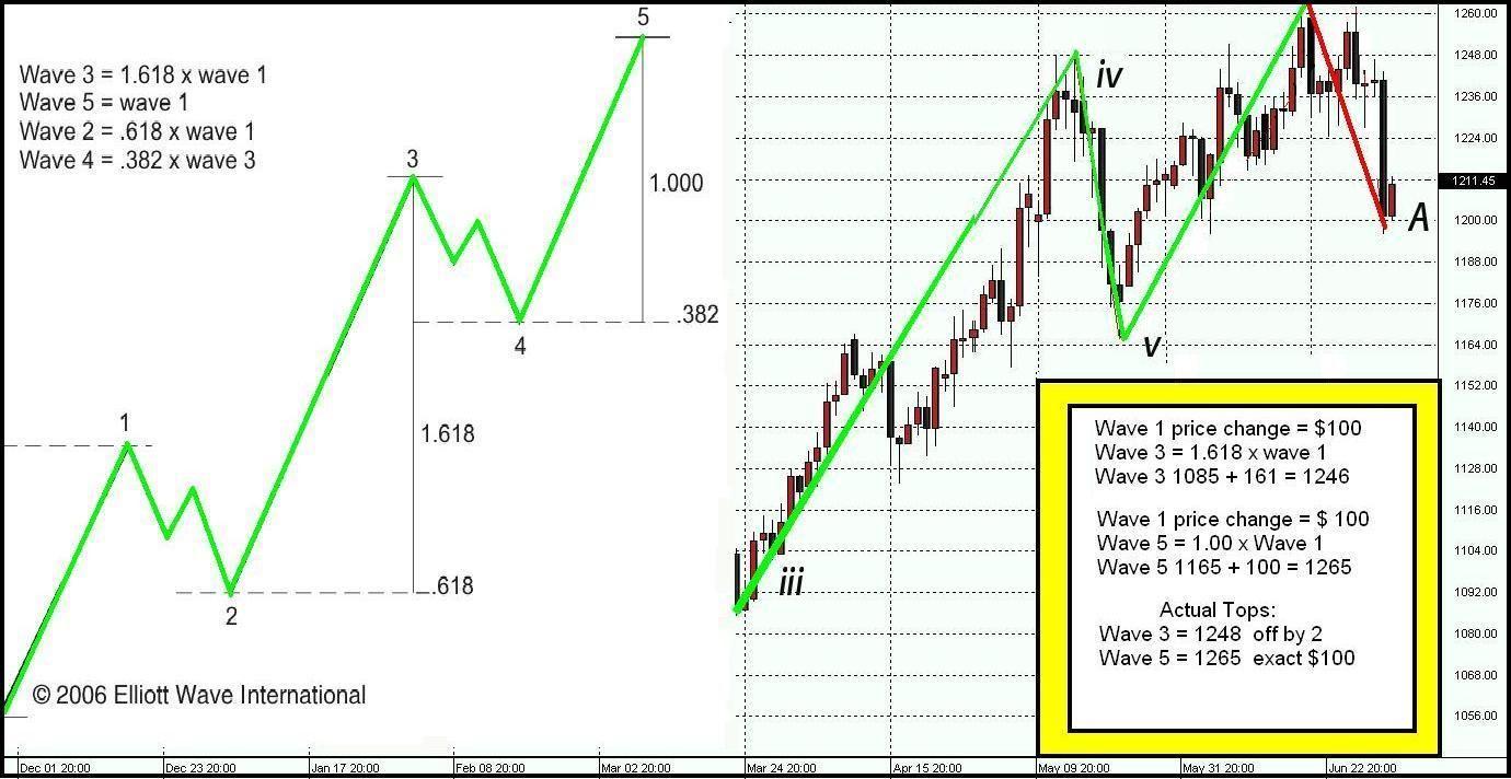 Practical elliott wave trading strategies part 2