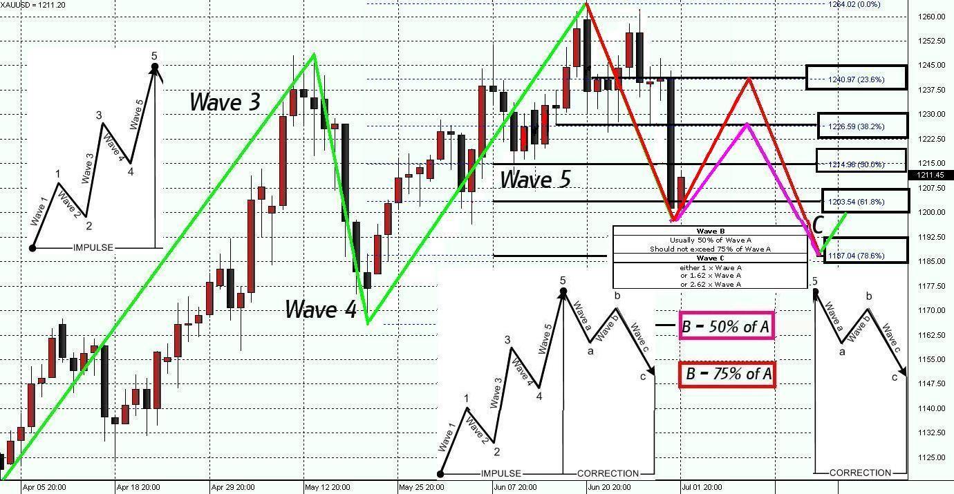 Elliot Wave, Fibonacci and, Candlesticks: Part 2 - INO com