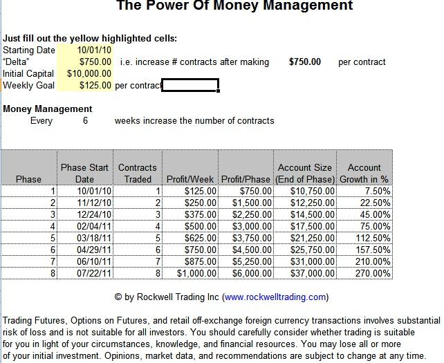 spread betting money management