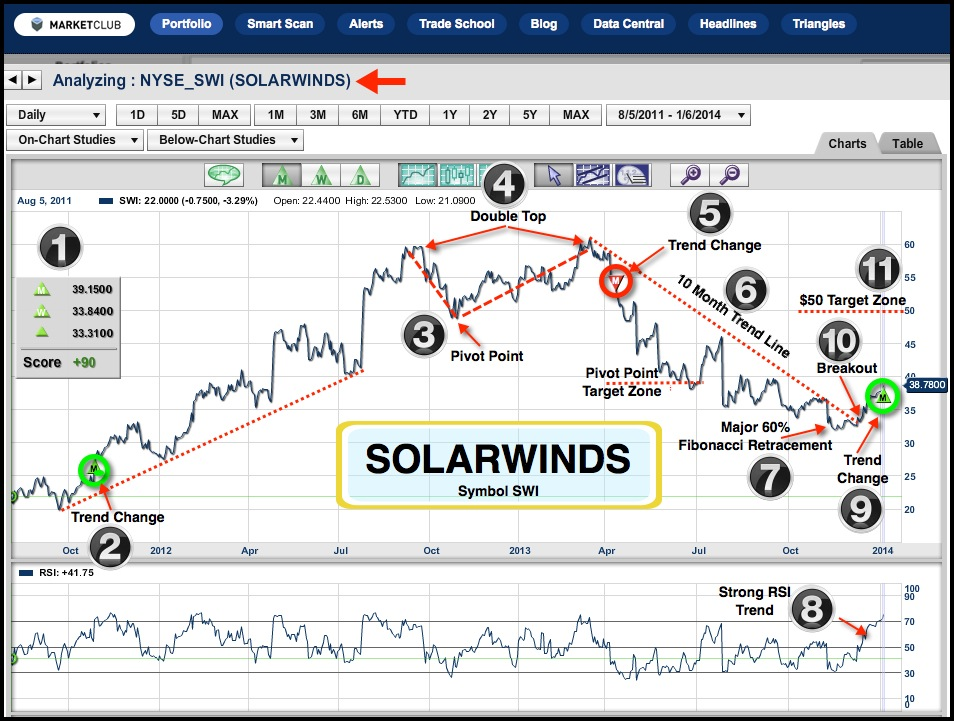 Solarwinds SWI Analysis