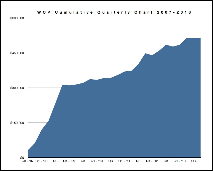 WCP Cumulative Quarterly Chart