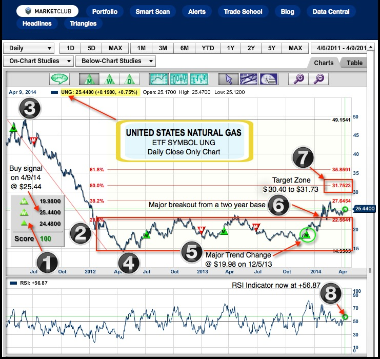 Is Natural Gas Going To Be The Stealth Bull Market Of 2014 Ino